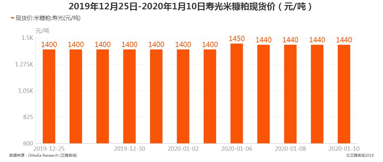 2019年12月25日-2020年1月10日寿光米糠粕现货价