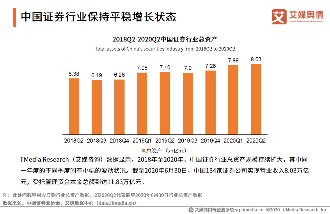中国证券行业保持平稳增长状态
