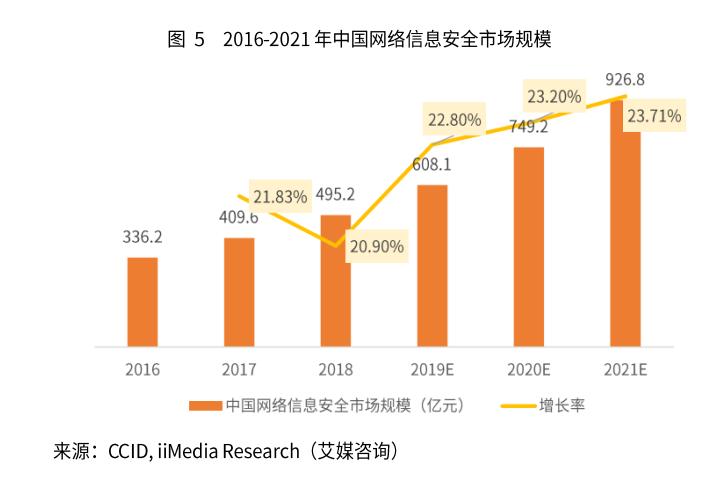 2019年中国网络信息安全市场规模、竞争格局及发展趋势分析