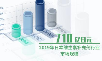 保健品行业数据分析:2019年日本维生素补充剂行业市场规模降至710亿日元