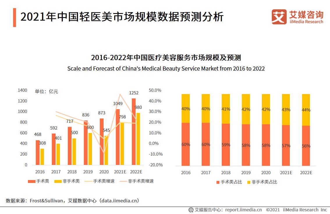 2021年中国轻医美市场规模数据预测分析