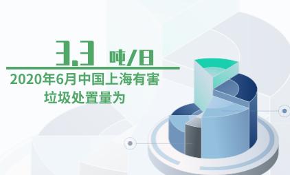 垃圾分类数据分析:2020年6月中国上海有害垃圾处置量为3.3吨/日