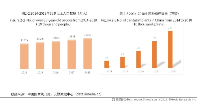 中国口腔行业细分一:牙种植