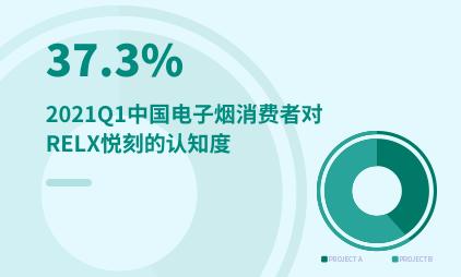电子烟行业数据分析:2021Q1中国电子烟消费者对RELX悦刻的认知度为37.3%