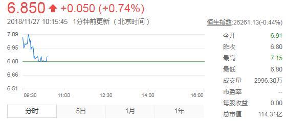 宝宝树赴港IPO:开盘较发行价上涨1.6%,总市值为115.32亿港元
