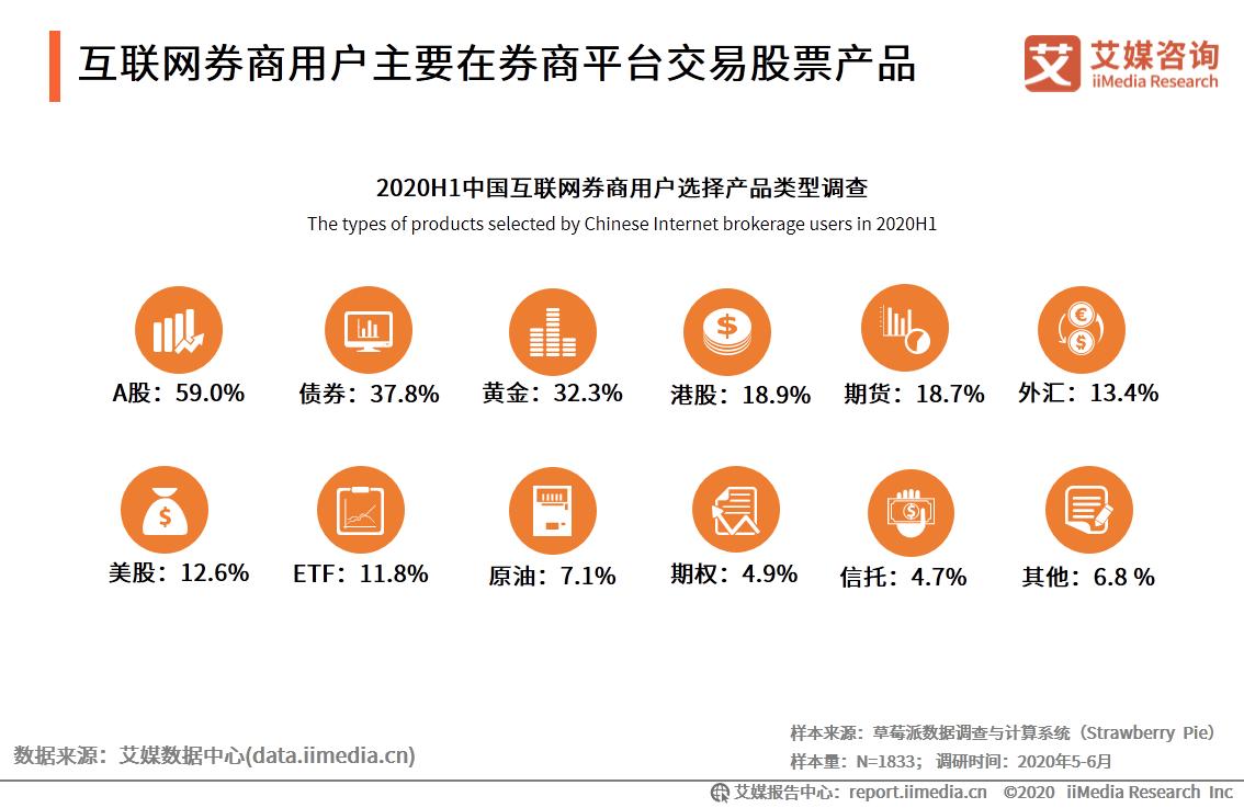 互联网券商用户主要在券商平台交易股票产品