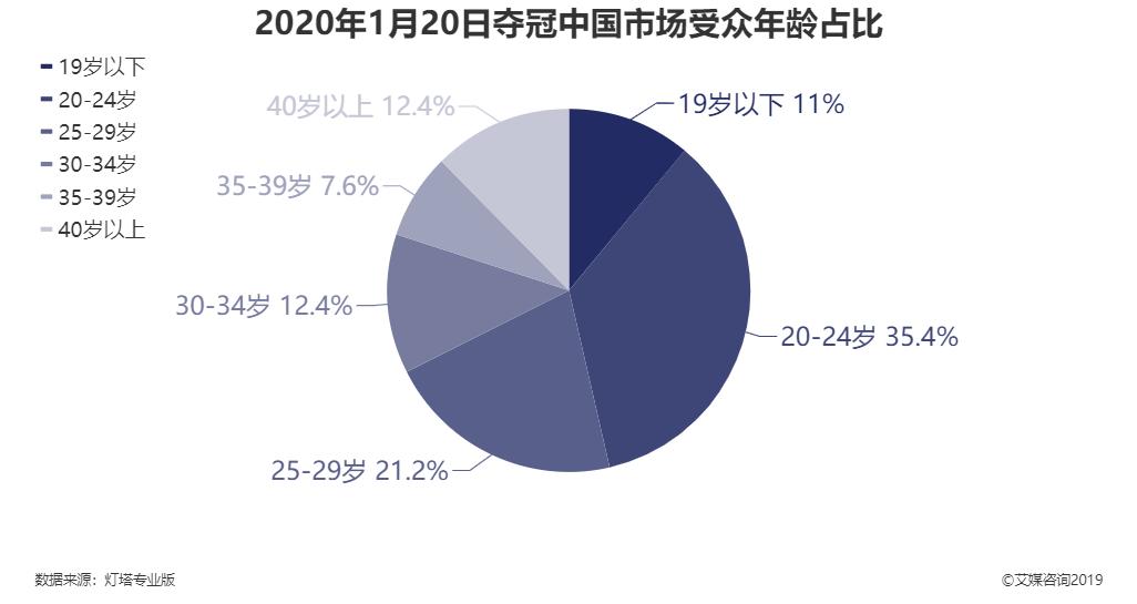2020年1月20日夺冠中国市场受众年龄占比