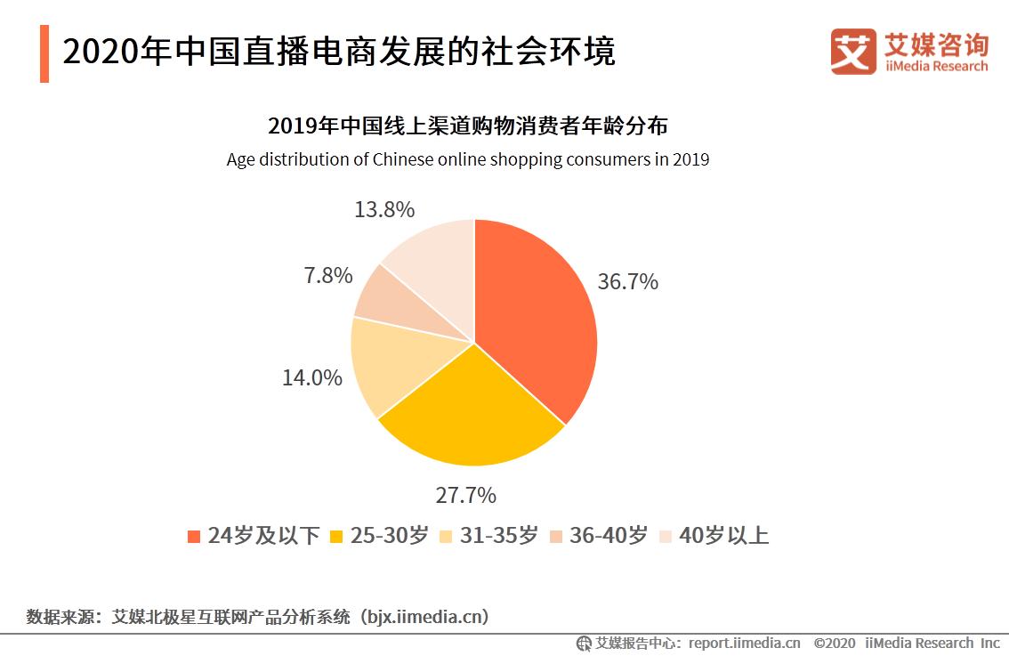 2020年中国直播电商发展的社会环境