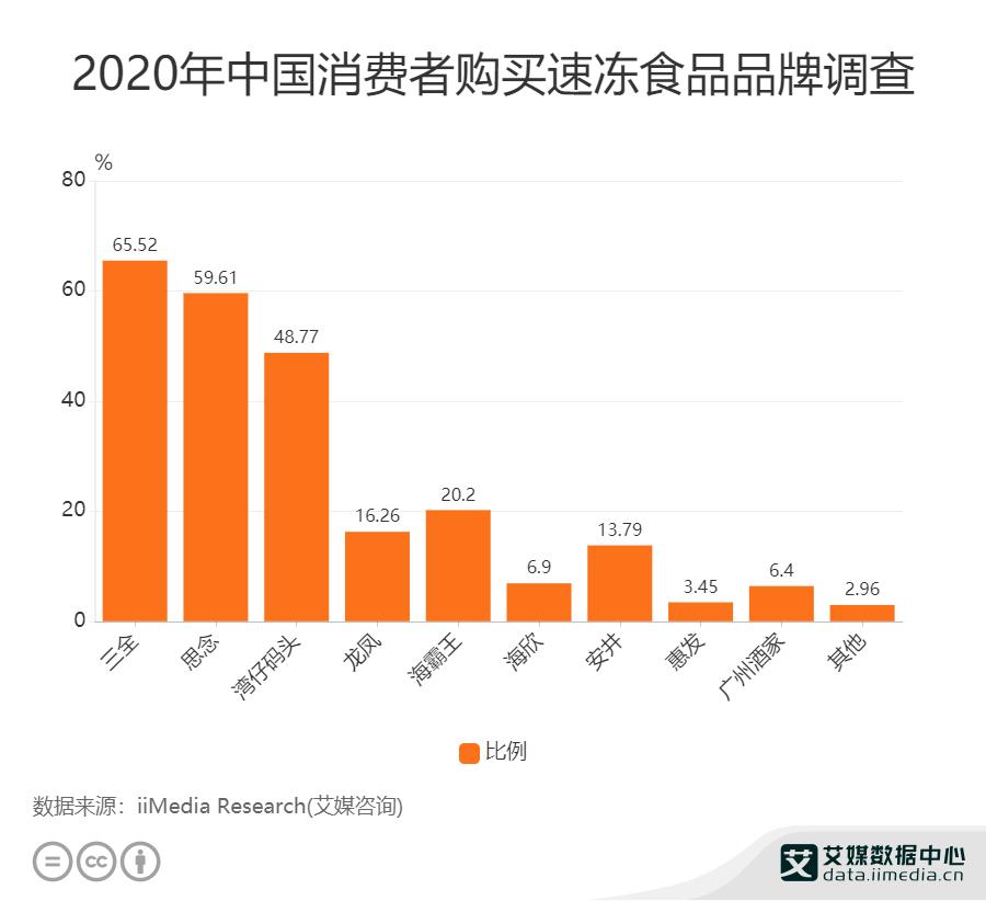 2020年中国消费者购买速冻食品品牌调查