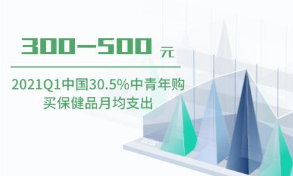 保健品行业数据分析:2020年中国30.5%中青年购买保健品月均支出为300-500元