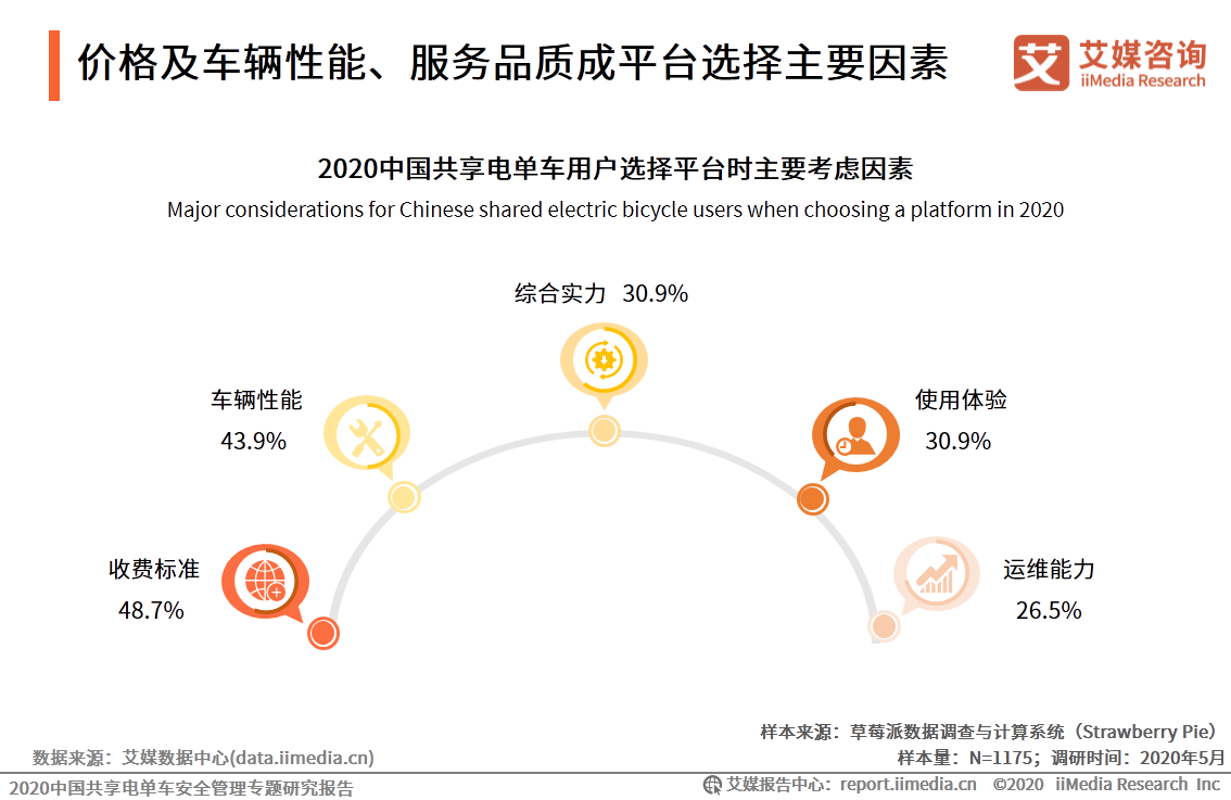 2020中国共享单车用户选择平台时主要考虑因素