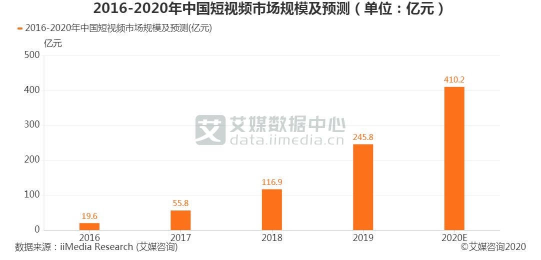 中国短视频预计2020年将达到410.2亿元