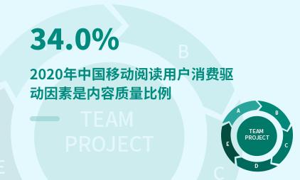 移动阅读行业数据分析:2020年中国34.0%移动阅读用户消费驱动因素是内容质量