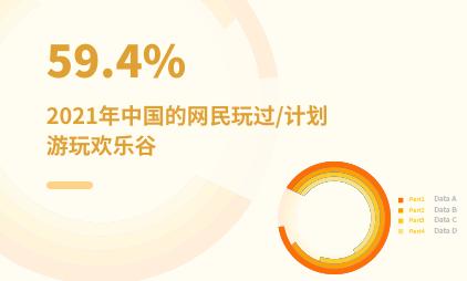 主题乐园经济数据分析:2021年中国59.4%的网民玩过/计划游玩欢乐谷