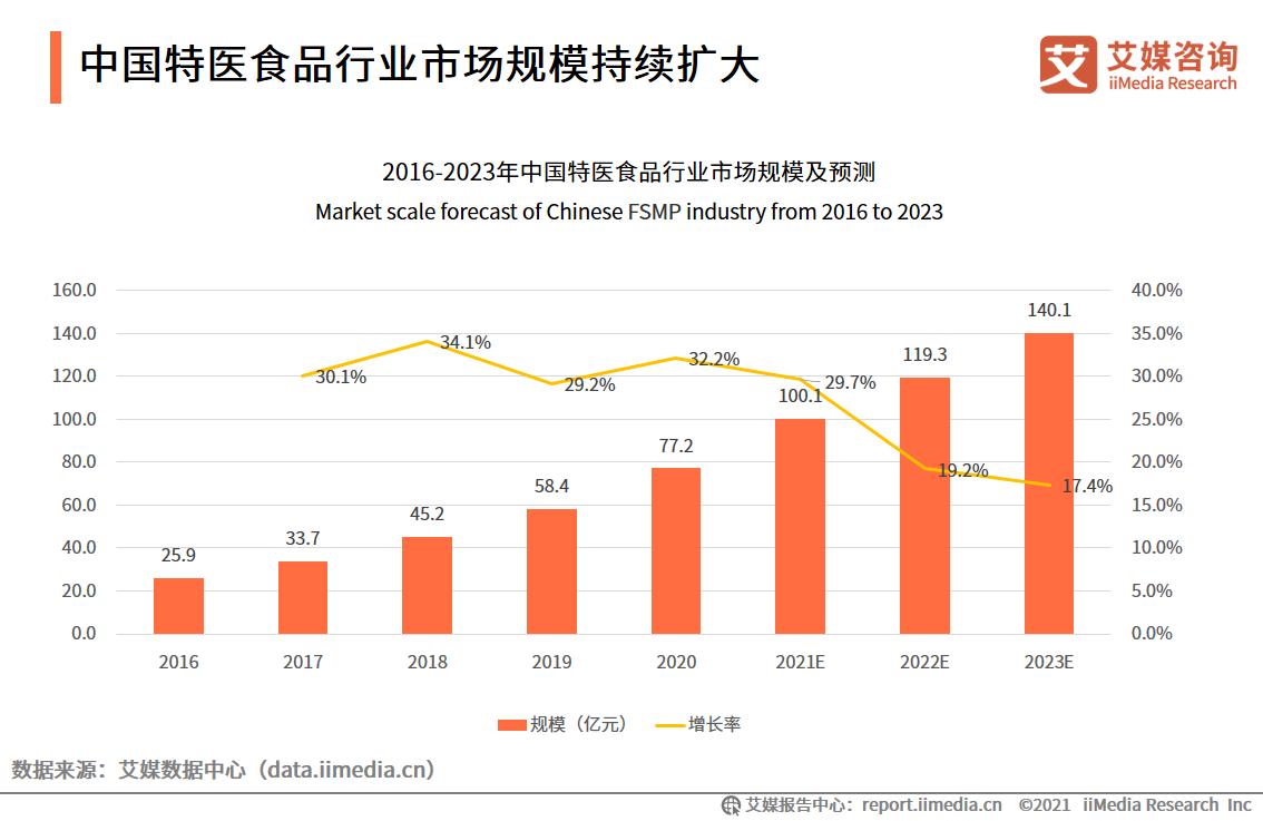 中国特医食品行业市场规模持续扩大