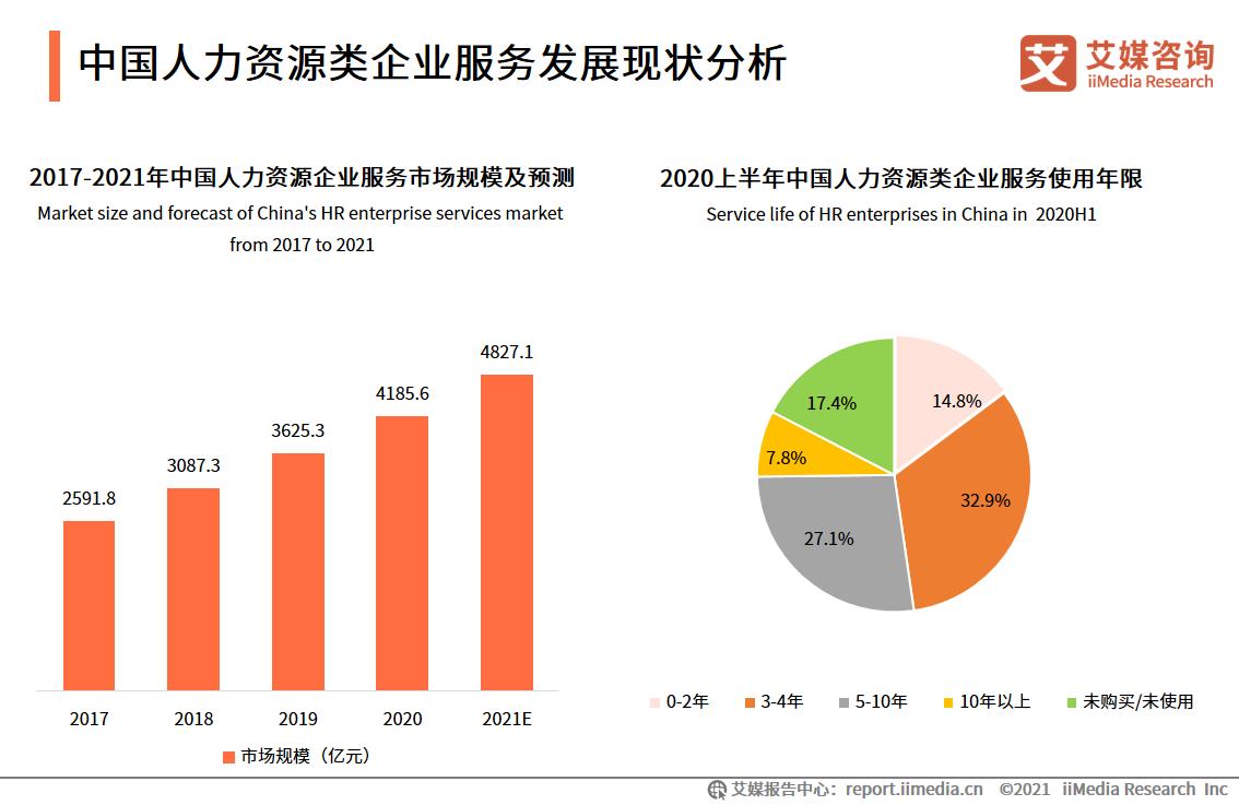 中国人力资源类企业服务发展现状分析
