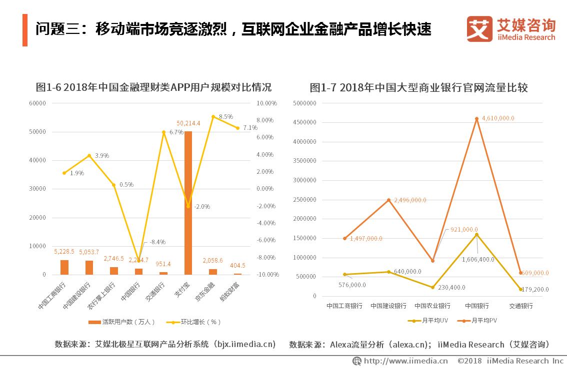 问题三:移动端市场竞逐激烈,互联网企业金融产品增长快速