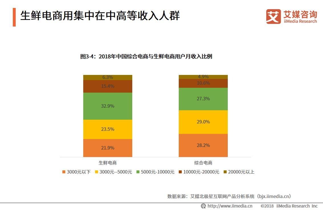 生鲜电商用集中在中高等收入人群
