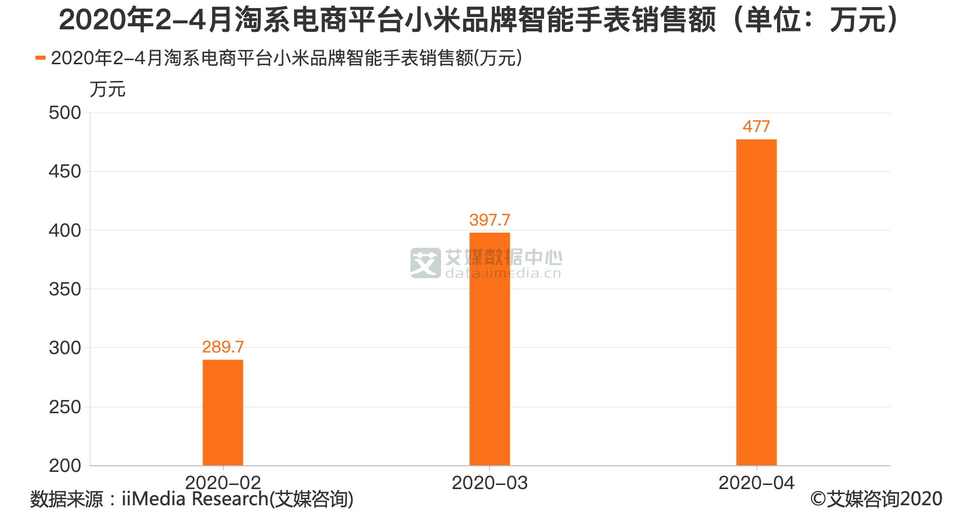 2020年2-4月淘系电商平台小米品牌智能手表销售额(单位:万元)