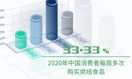 快销食品行业数据分析:2020年中国33.33%消费者每周多次购买烘焙食品