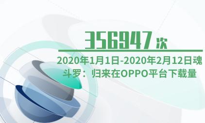 游戏行业数据分析:2020年1月1日-2020年2月12日魂斗罗:归来在OPPO平台下载量为356947次