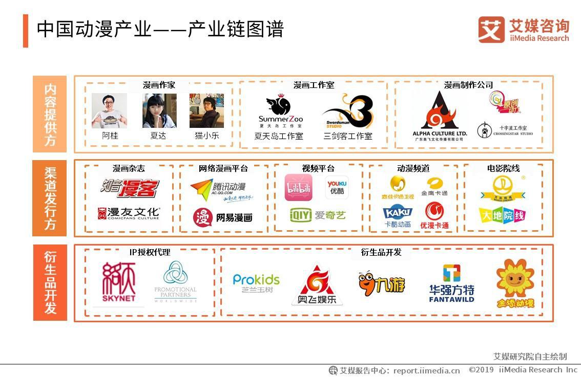 中国动漫产业——产业链图谱