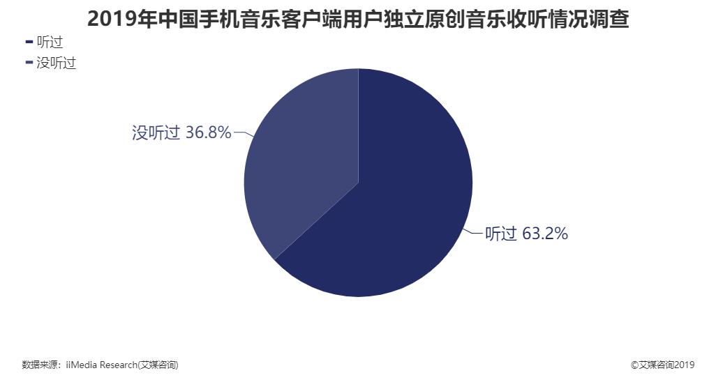 2019年中国手机音乐客户端用户独立原创音乐收听情况调查