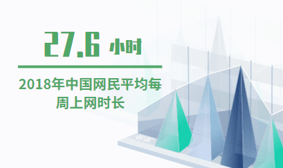 互联网数据分析:2018年中国网民平均每周上网时长为27.6小时