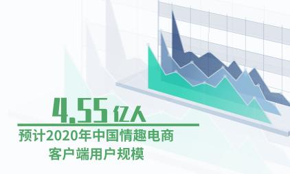 情趣用品行业数据分析:预计2020年中国情趣电商客户端用户规模为4.55亿人