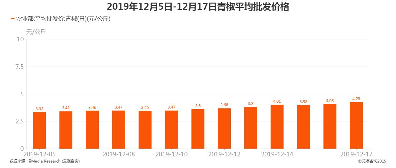 2019年12月5日-12月-17日青椒平均批发价