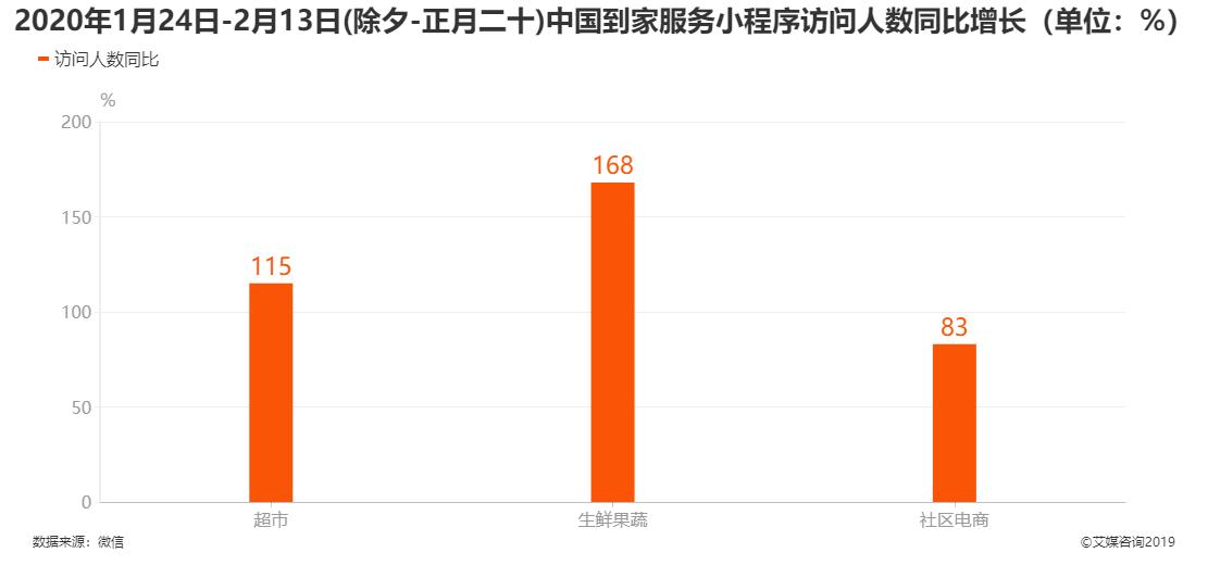 2020年除夕-正月二十中国到家服务小程序访问人数同比增长
