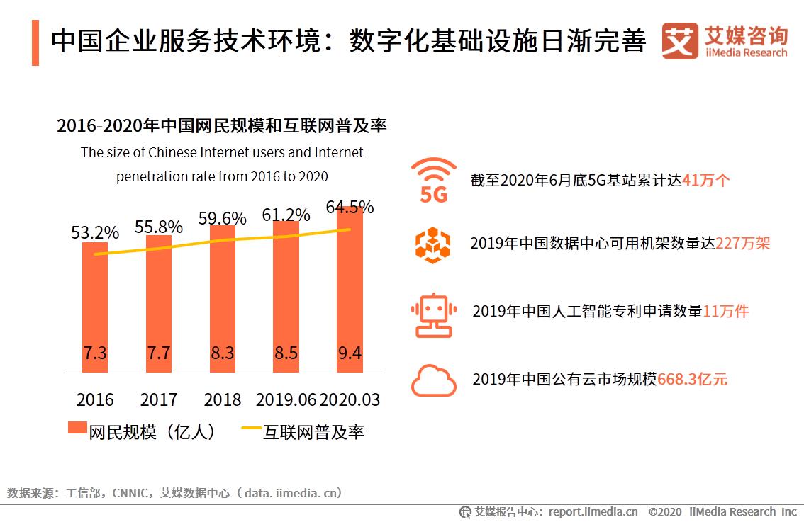 中国企业服务技术环境:数字化基础设施日渐完善