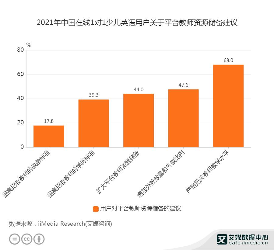 2021年中国在线1对1少儿英语用户关于平台教师资源储备建议
