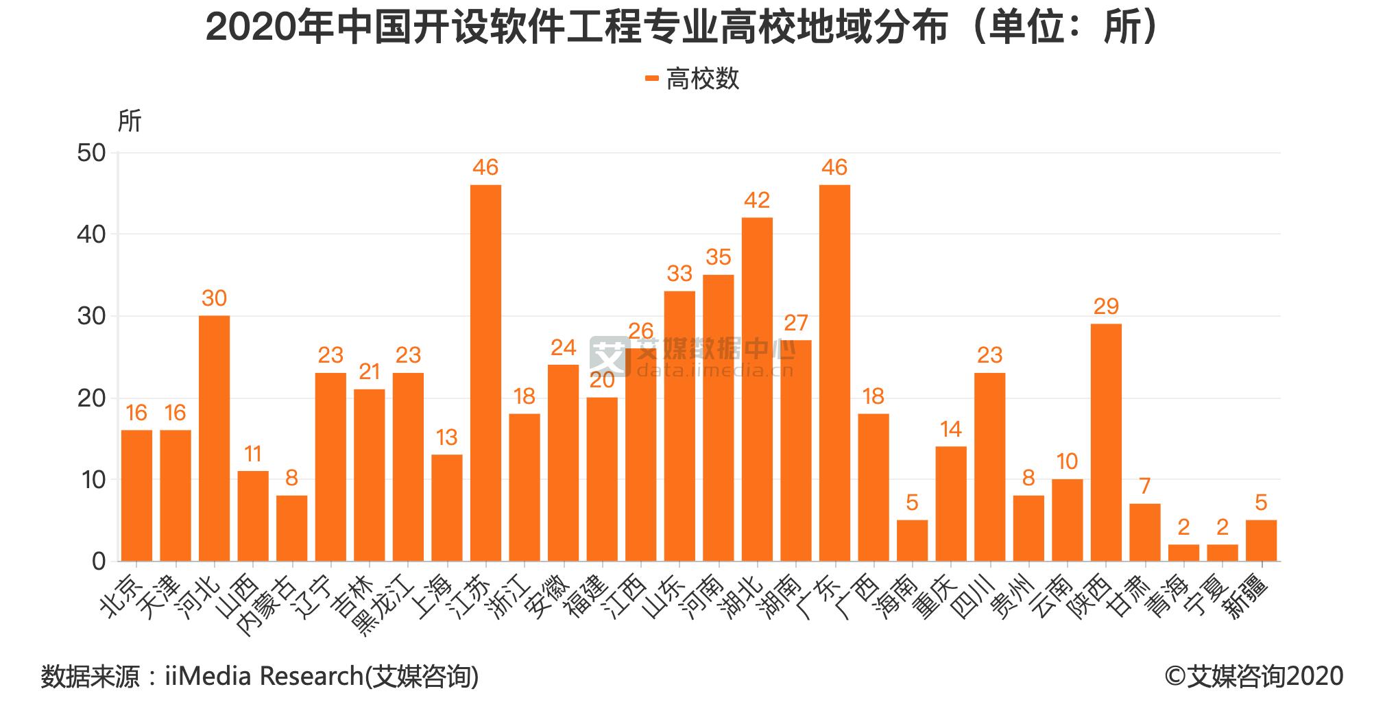 2020年中国开设软件工程专业高校地域分布(单位:所)
