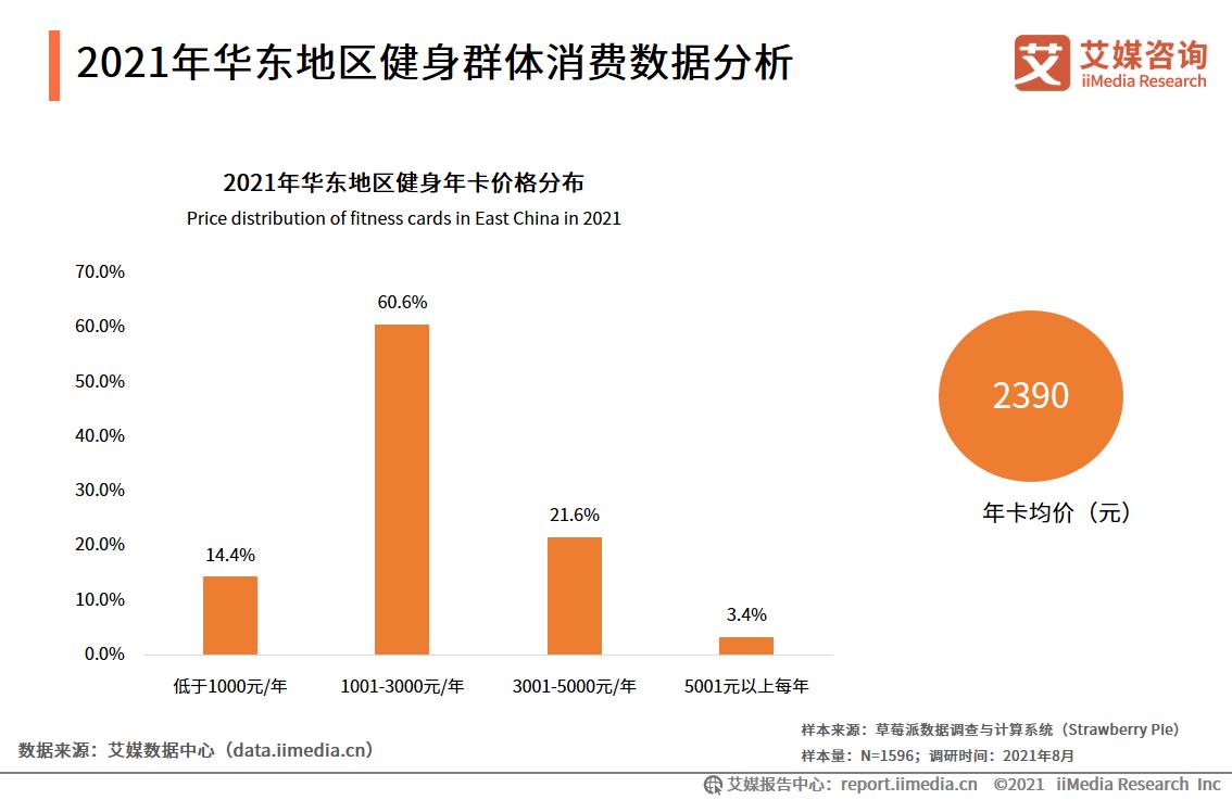 2021年华东地区健身群体消费数据分析