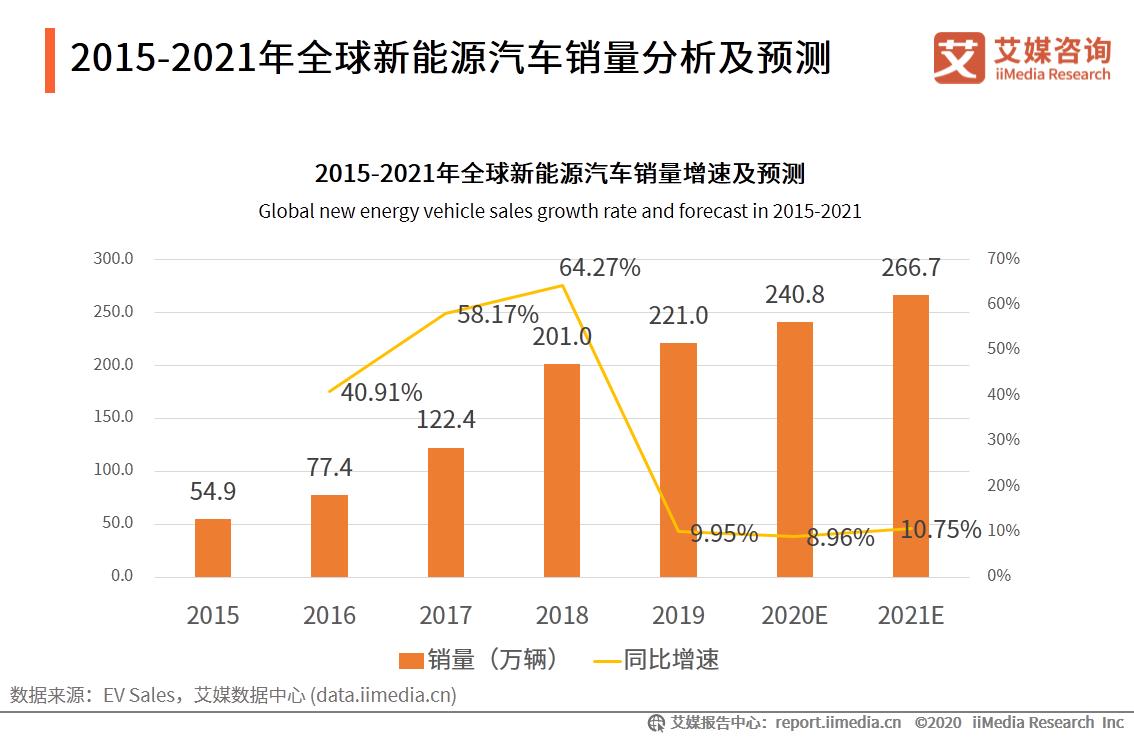 2015-2021年全球新能源汽车销量分析及预测