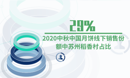月饼行业数据分析:2020中秋中国月饼线下销售份额中苏州稻香村占比29%