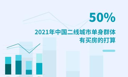 单身经济数据分析:2021年中国50%二线城市单身群体有买房的打算