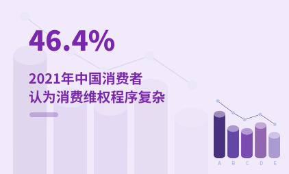 消费者行业数据分析:2021年中国46.4%消费者认为消费维权程序复杂