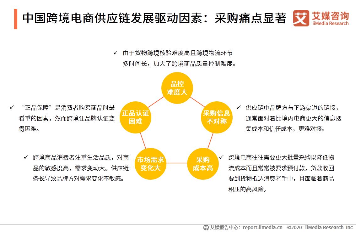 中国跨境电商供应链发展驱动因素:采购痛点显著