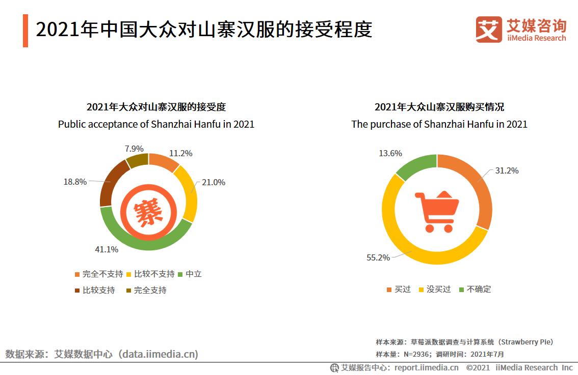 2021年中国大众对山寨汉服的接受程度