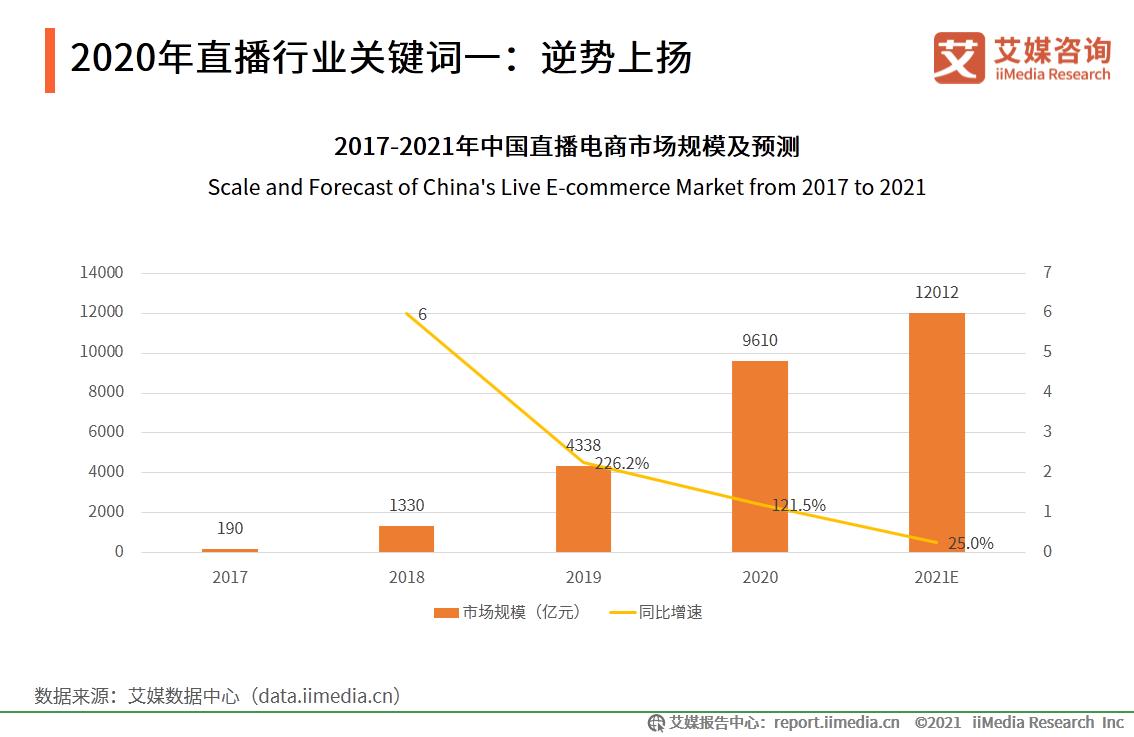 2020年中国直播电商市场规模达到9610亿元