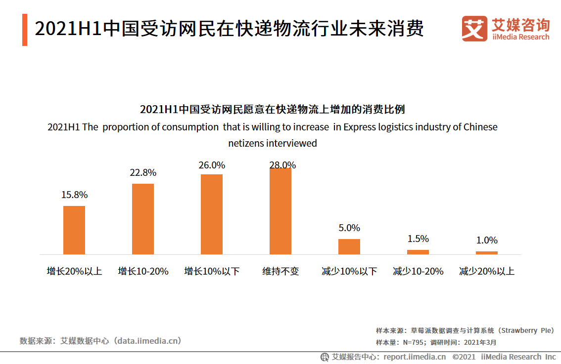 2021H1中国受访网民在快递物流行业未来消费