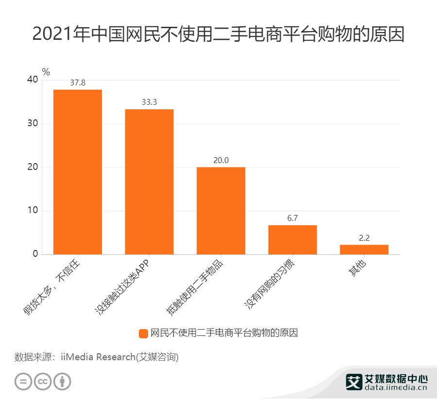 2021年中国网民不使用二手电商平台购物的原因