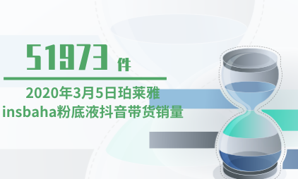 彩妆行业数据分析:2020年3月5日珀莱雅insbaha粉底液抖音带货销量为51973件