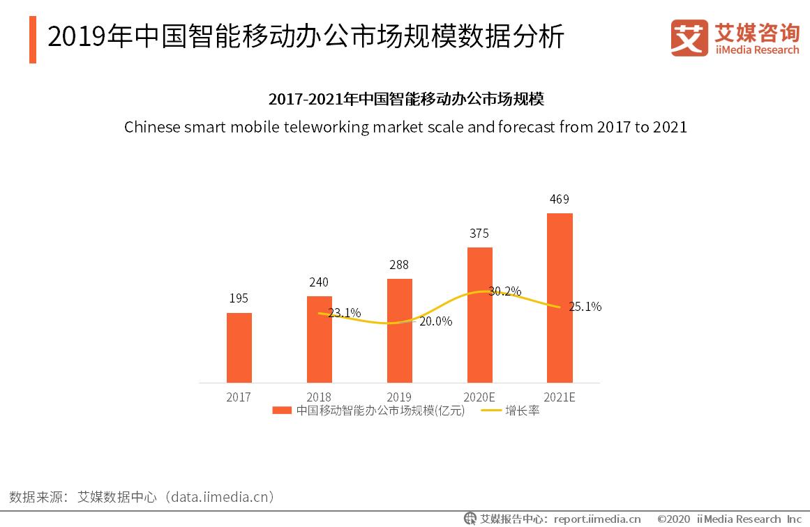 2019年中国智能移动办公市场规模数据分析