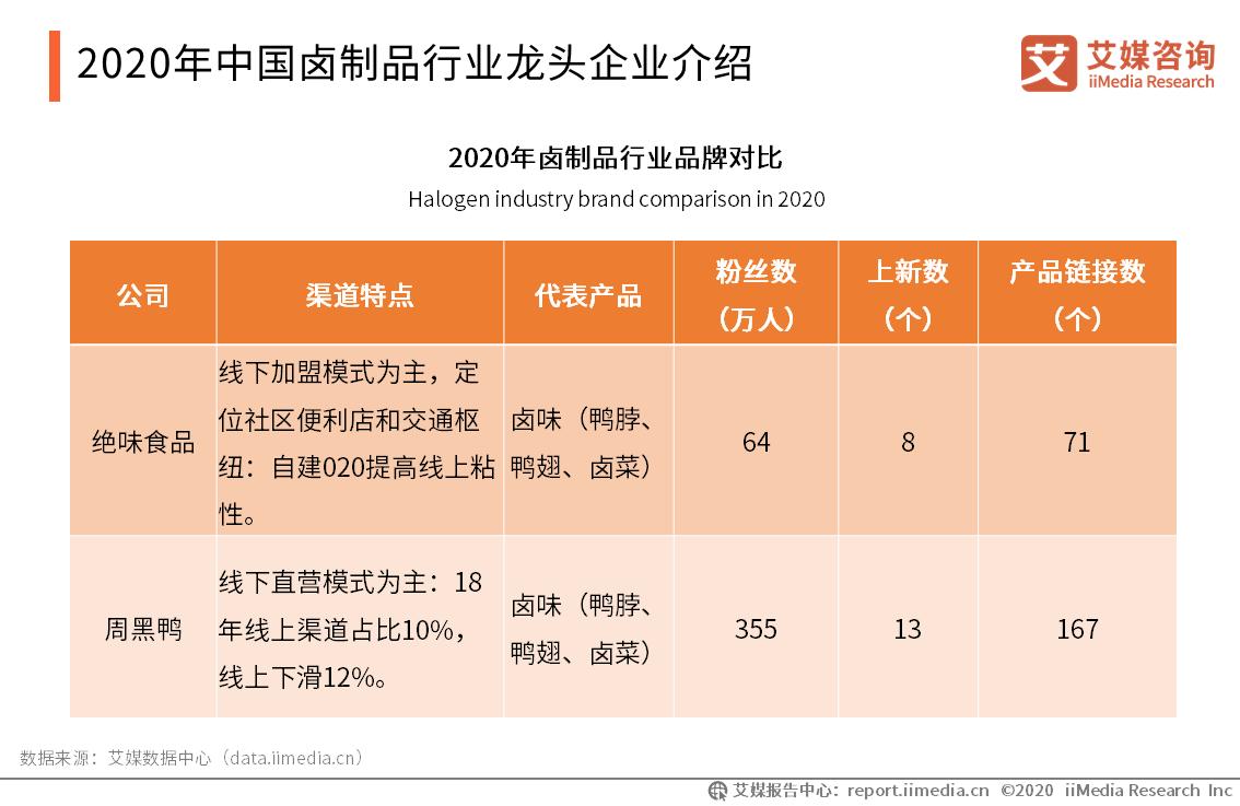 2020年中国卤制品行业龙头企业介绍