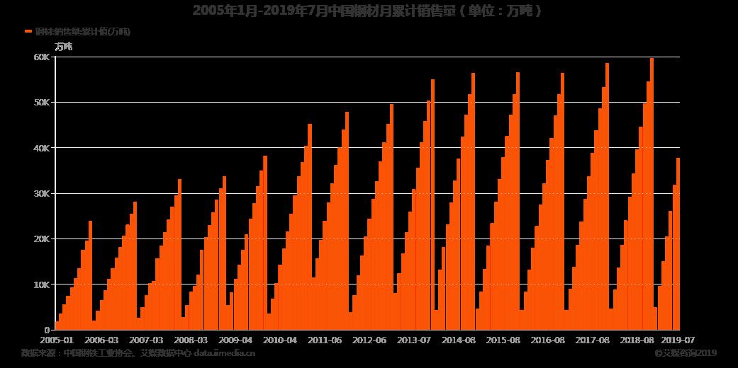 2005年1月-2019年7月中国钢材月累计销售量