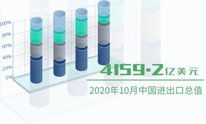 对外经济数据分析:2020年10月中国进出口总值为4159.2亿美元