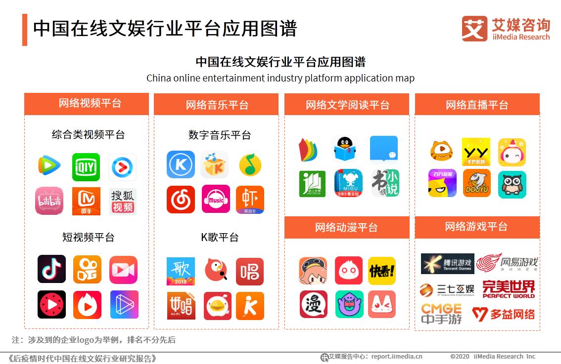 中国在线文娱行业平台应用图谱